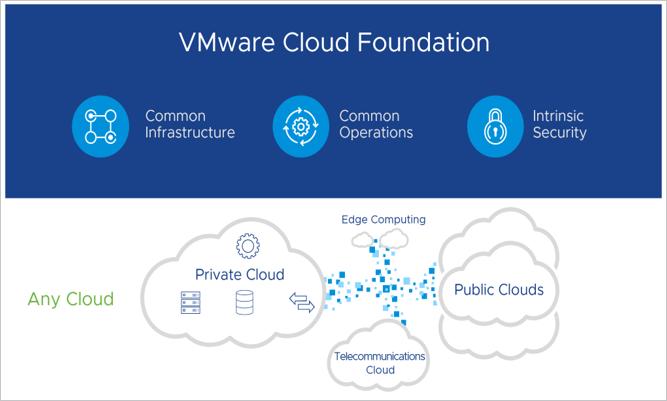cloudvmware